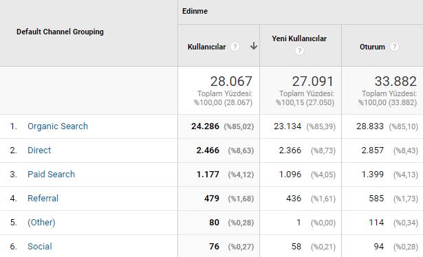kanallar raporu google analytics