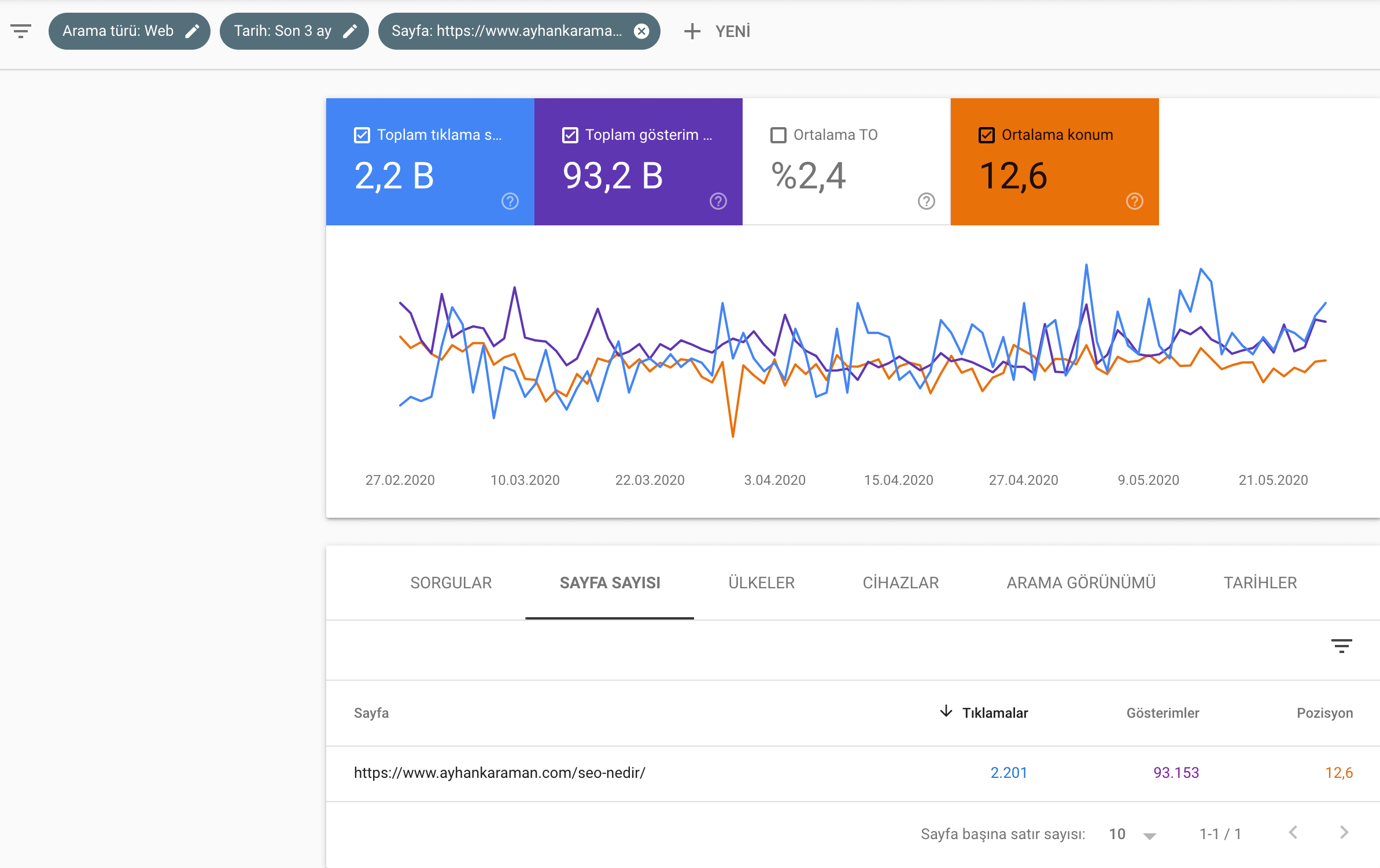 search console performans değerlendirmesi