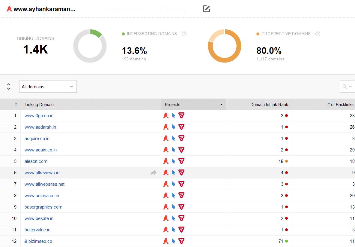link analizi ak