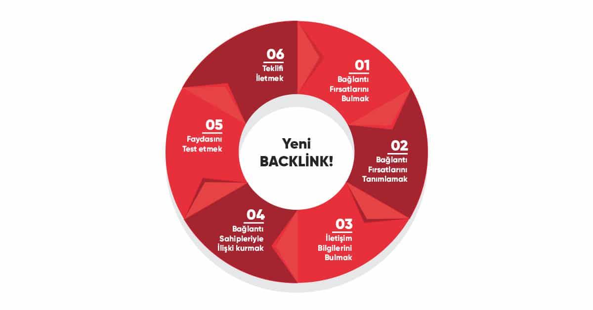 yeni backlink