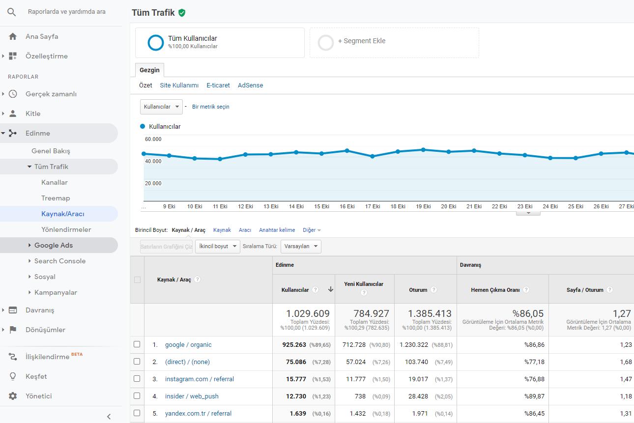 analytics acquisition resource tool